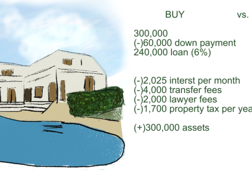 Rent or Buy Property? Mortgage Case